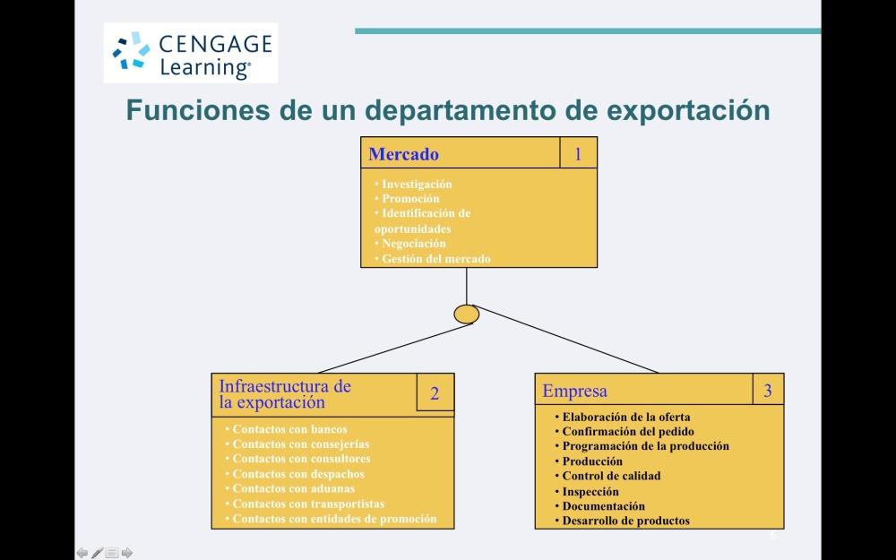 Como dimensionar el departamento de comercio exterior de una empresa exportadora y cual el perfil ideal  del ejecutivo de exportación   (1/2)