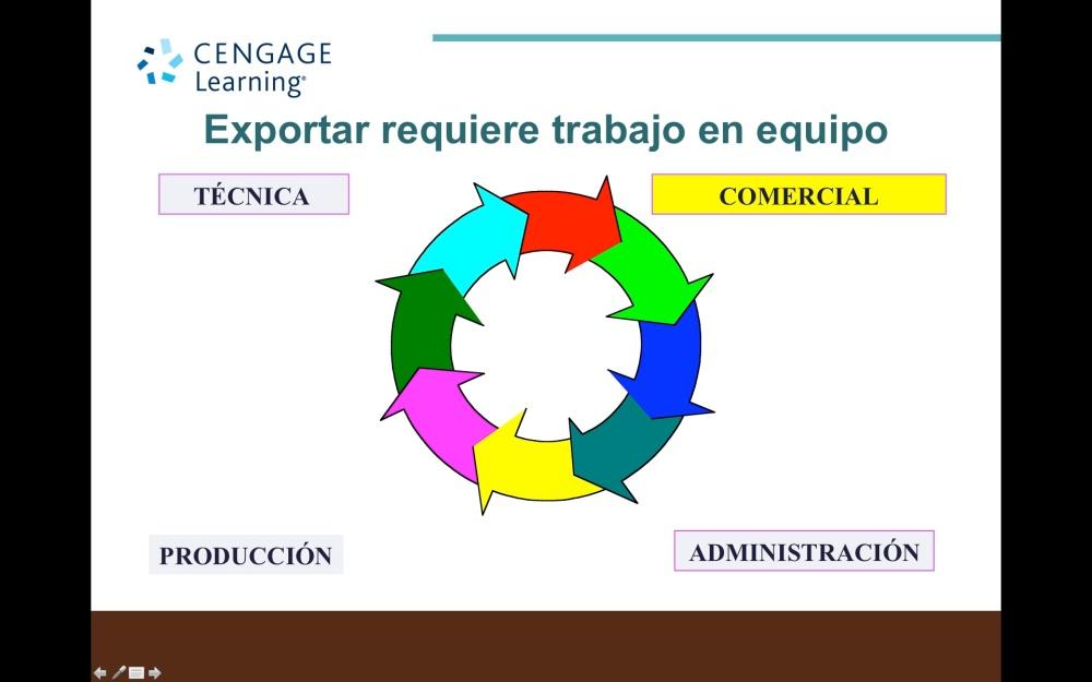 Como dimensionar el departamento de comercio exterior de una empresa exportadora y cual el perfil ideal  del ejecutivo de exportación   (2/2)