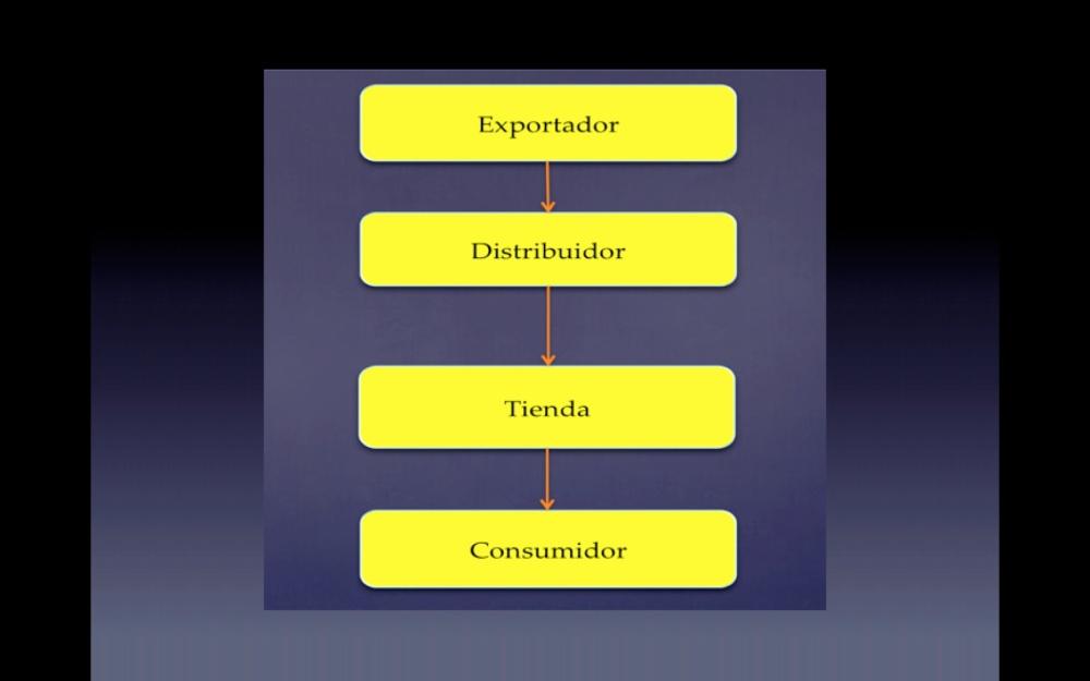 Ventajas y desventajas de vender a través de un distribuidor