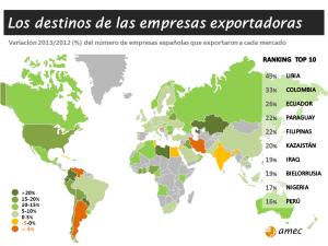 destinos empresas exportadoras españolas