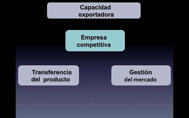 cap export